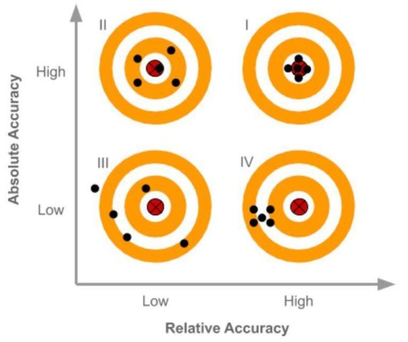 Comparison of survey mapping accuracy