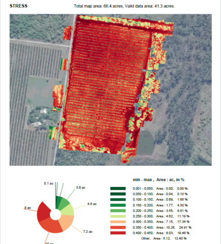 Crop Stress Analysis