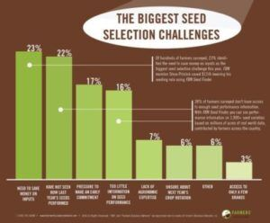 Biggest challenges facing farms in seed selection